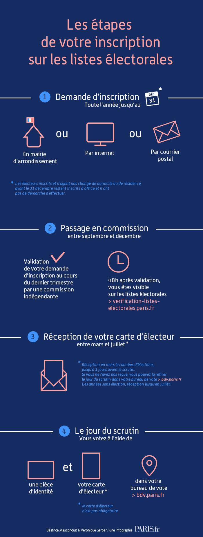 Les étapes de votre inscription sur les listes électorales