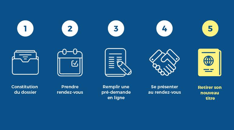 5 étapes pour CNI et Passeport