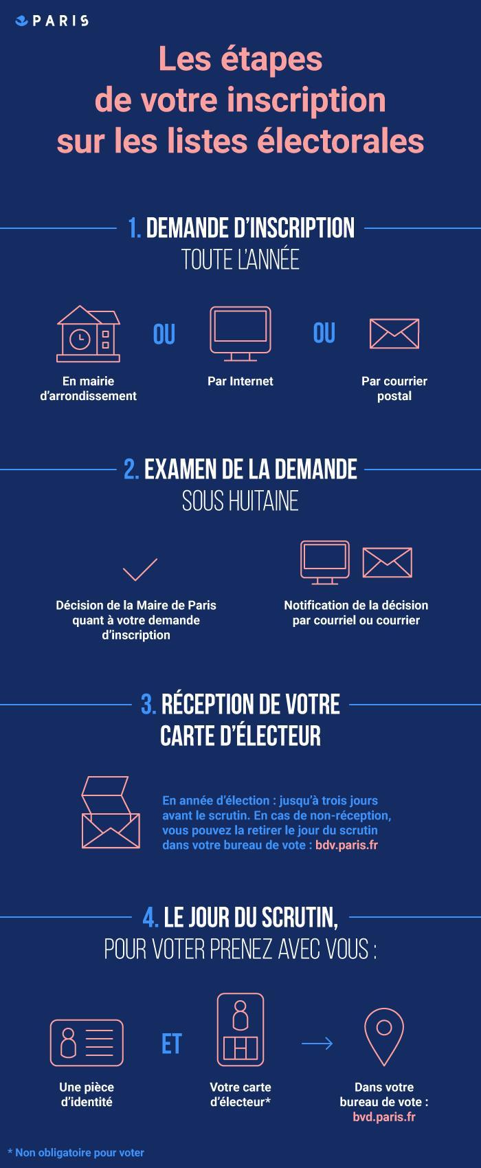 Elections Fonctionnement Et Inscription Mairie Du 14e