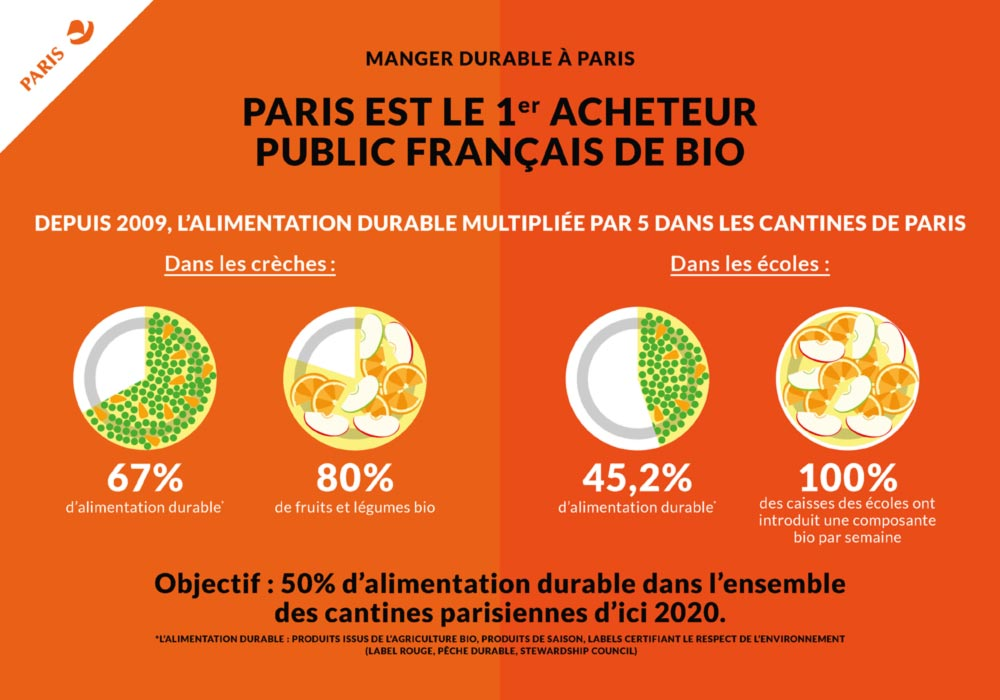 Infographie plan alimentation durable 2018
