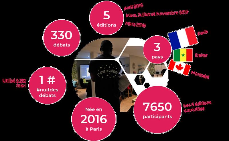 infographie Nuit des Débats 2018