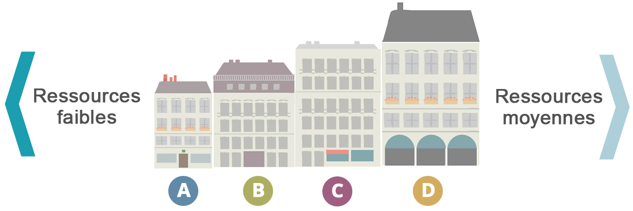 type-logements