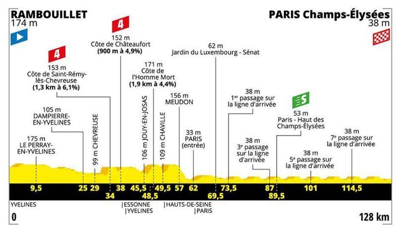 21e étape, sprint nocturne sur les Champs-Elysées — Tour de France